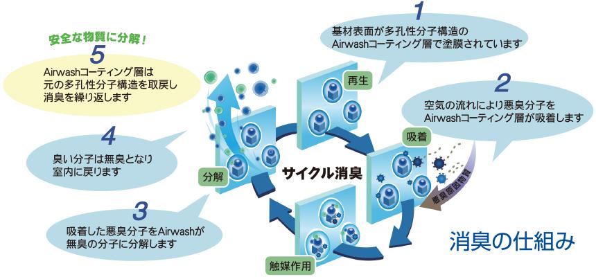 Airwash™の消臭性能
